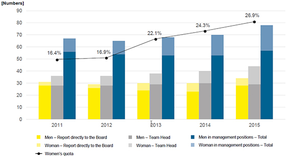 Development of DVB Bank's female quota 2011-2015