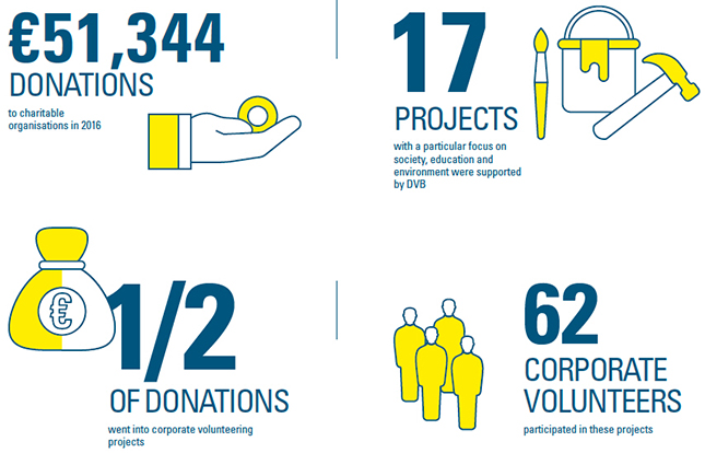 Infographic on DVB Bank's corporate citizenship activities in 2016