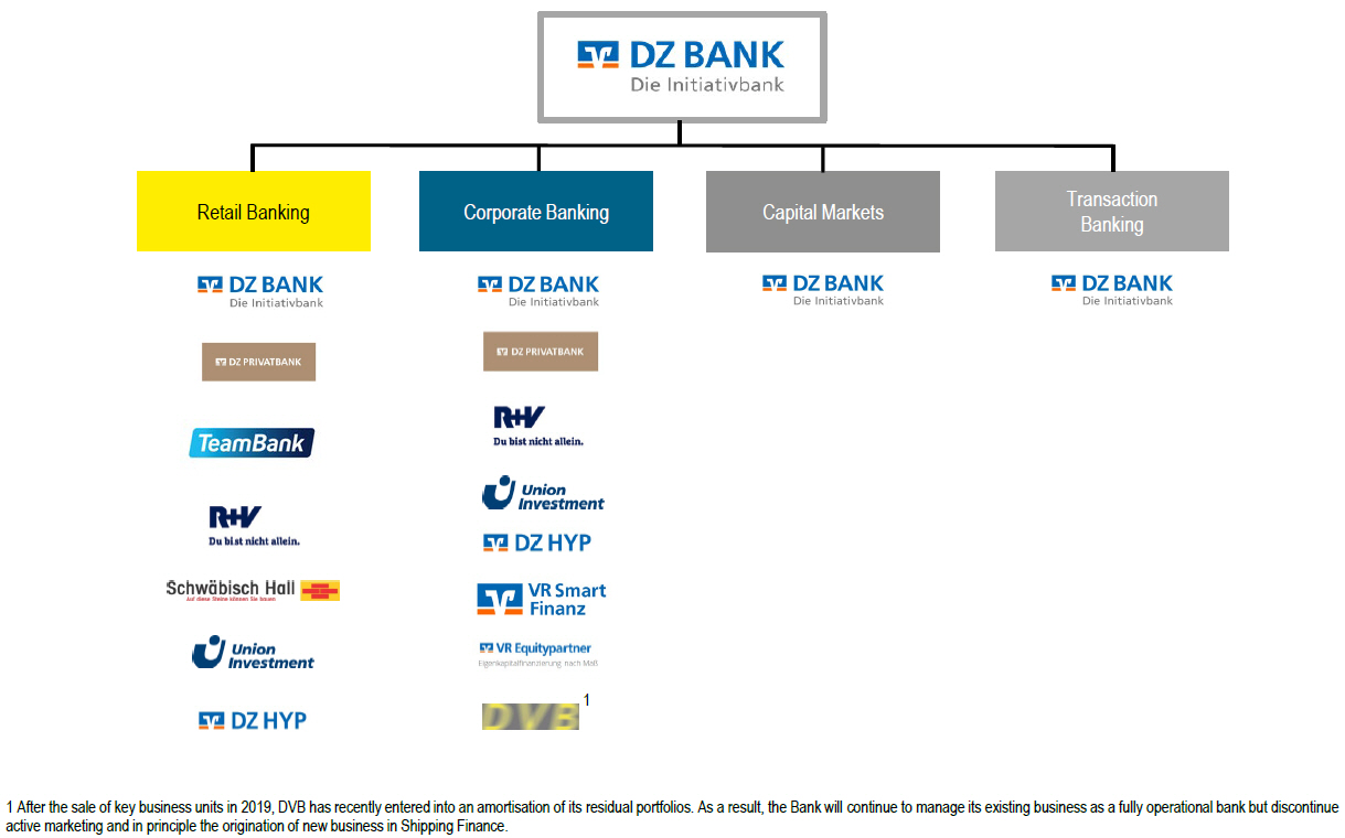 dvb bank member of dz bank group